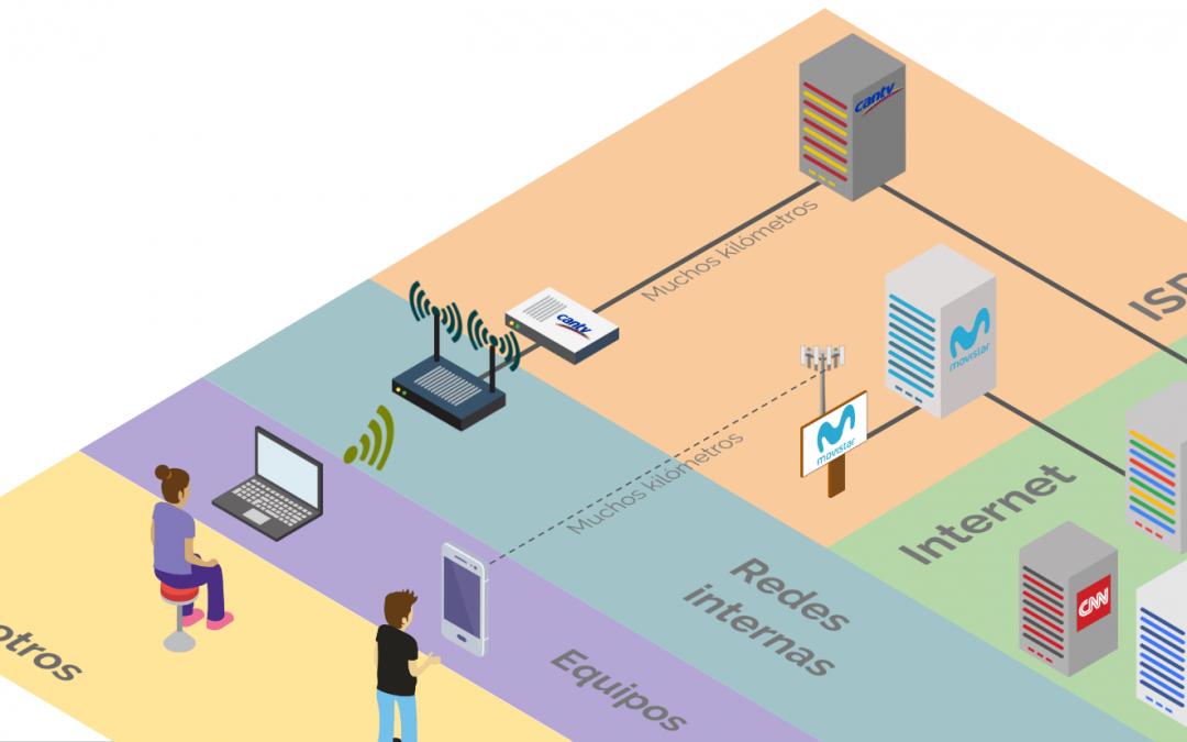 Entendiendo redes de computadoras, servidores y puertos